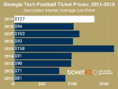 How To Find The Cheapest Georgia Tech Football Tickets + Face Value Options