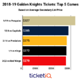 Golden Knights Tickets Up Nearly 40% On Secondary Market Following Stanley Cup Finals Run