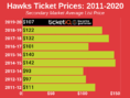How To Find The Cheapest Atlanta Hawks Tickets + Face Value Options