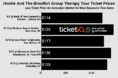 How To Find The Cheapest Hootie And The Blowfish Tickets For The Group Therapy Tour