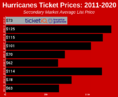 How To Find The Cheapest Carolina Hurricanes Tickets + Face Value Options
