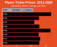 How To Find The Cheapest Philadelphia Flyers Tickets + Face Value Options
