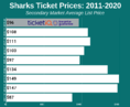 How To Find The Cheapest San Jose Sharks Tickets + Face Value Options