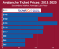 How To Find The Cheapest Colorado Avalanche Tickets + Face Value Options