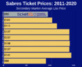 How To Find The Cheapest Buffalo Sabres Tickets + Face Value Options