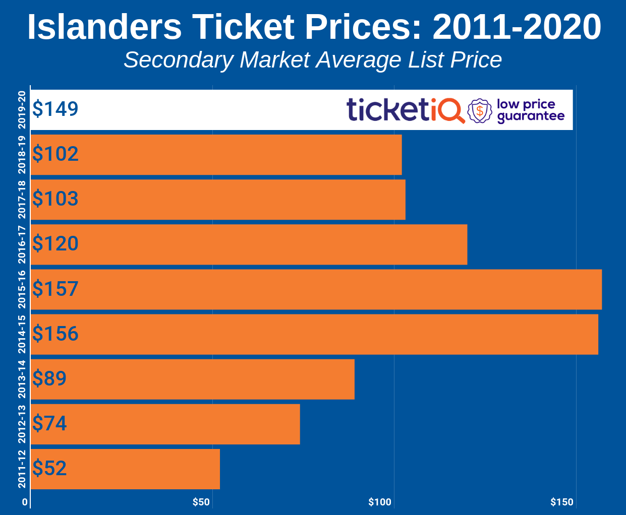 How To Find The Cheapest New York Islanders Tickets + Face Value Options