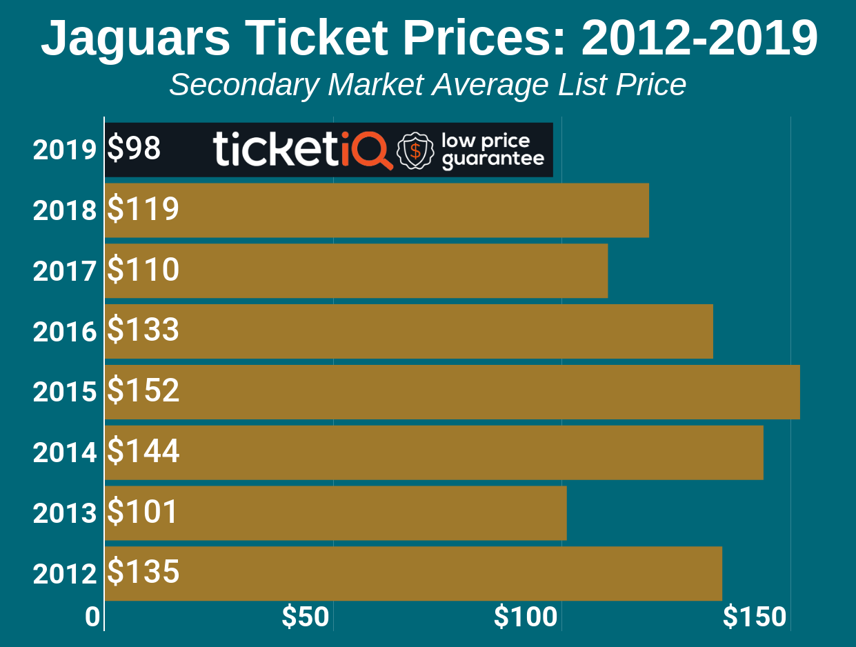 How To Find The Cheapest Jacksonville Jaguars Tickets + Face Value Options