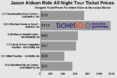 How to Find Cheapest Ticket Prices for Jason Aldean Ride All Night 2019 Tour