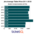 Secondary Market Prices For Jets Tickets Up 15% Following Week 1 Win