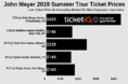 How To Find The Cheapest John Mayer Tickets For His 2019 Summer Tour + Face Value Options
