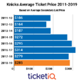 Prices For Knicks Tickets On Secondary Market Remain Some of The Highest In The NBA