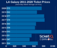 How To Find The Cheapest 2020 LA Galaxy Tickets + Face Price Options