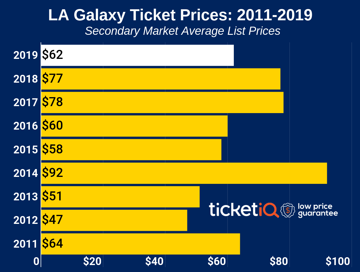 How To Find The Cheap LA Galaxy Tickets + Face Price Options