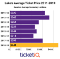 With The Addition Of LeBron James Prices For Lakers Tickets Skyrocket On Secondary Market