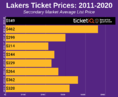 How To Find The Cheapest 2019-20 Los Angeles Lakers Tickets
