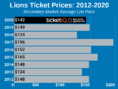 How To Find The Cheapest Detroit Lions Tickets + Face Value Options