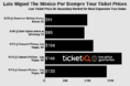 Where To Find The Cheapest Sold Out Luis Miguel Tickets  + Face Price Options