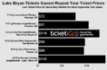 How To Find The Cheapest Luke Bryan Tickets For His 2019 Sunset Repeat Tour