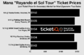 How To Find The Cheapest Mana Tickets for The