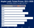 How To Find The Cheapest Toronto Maple Leafs Tickets + Face Value Options