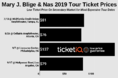 How To Find The Cheapest Nas & Mary J. Blige Tickets For Their 2019 Tour + Face Price Options