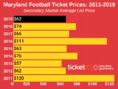 How To Find The Cheapest Maryland Football Tickets + Face Value Options