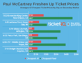 How To Find Cheap Tickets For Paul McCartney's Freshen Up Tour