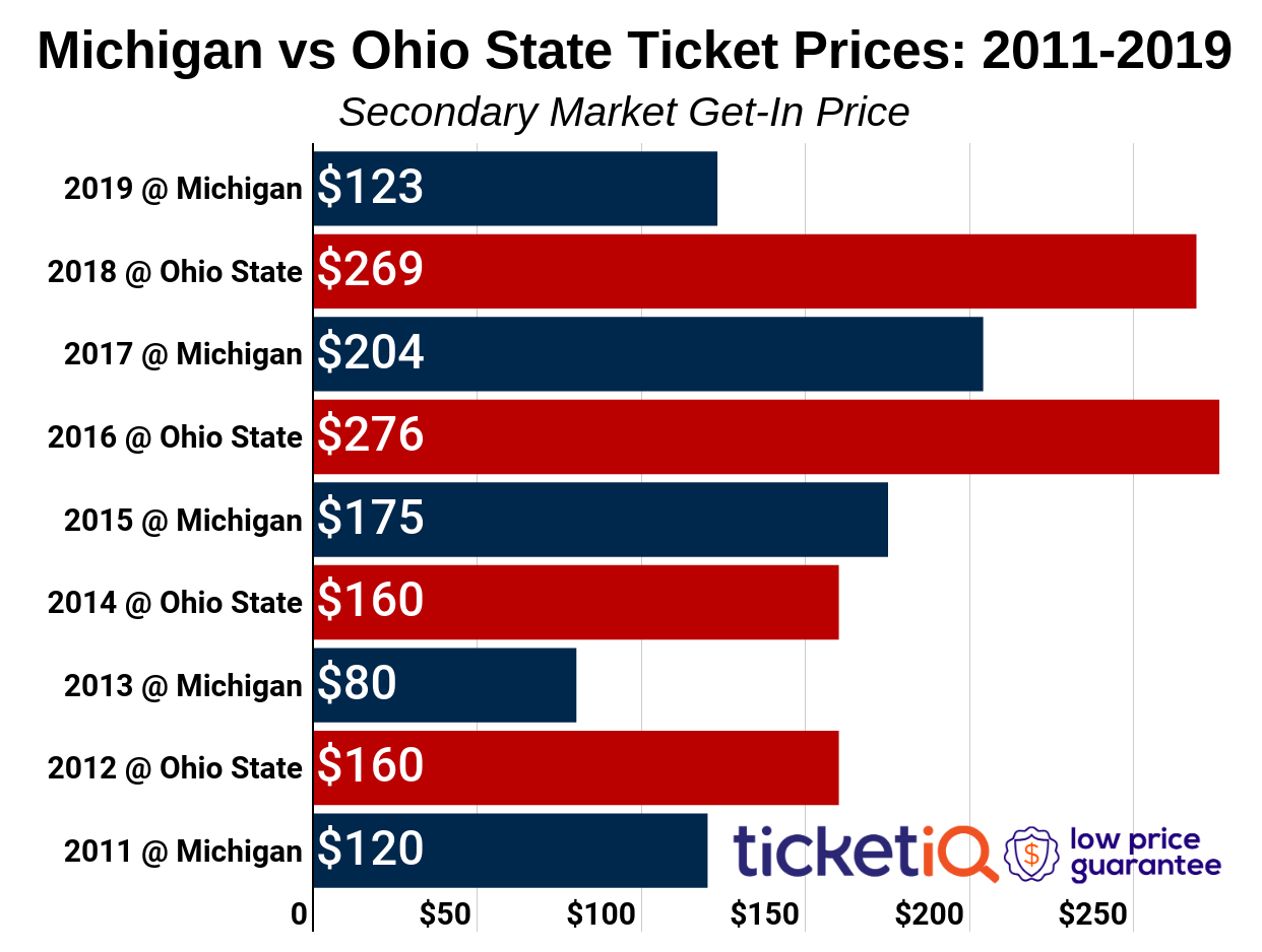How To Find The Cheapest Michigan vs. Ohio State Football Tickets