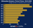 How To Find The Cheapest Milwaukee Brewers Tickets + Face Value Options