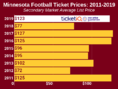 How To Find The Cheapest Minnesota Football Tickets + Face Value Options