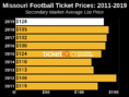 How To Find The Cheapest Missouri Football Tickets + Face Value Options