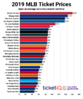 2019 MLB Tickets: Red Sox, Yankees and Cubs Are Most Expensive On Secondary Market