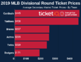 Where To Find The Cheapest Dodgers Playoff Tickets + Onsale Details