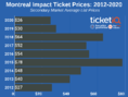 How To Find The Cheapest Montreal Impact Tickets +Face Value Options