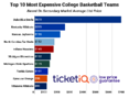 Where to Find Cheapest College Basketball Tickets In 2019-20 For Top 25 Teams