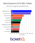 2018-19 NBA Tickets: Warriors, Lakers, and Knicks Most Expensive On Secondary Market