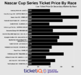 How To Find The Cheapest Nascar Cup Series Tickets + Face Price Options