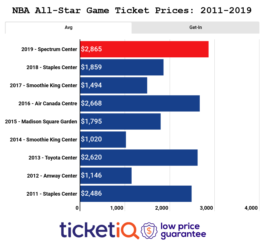 How To Find The Cheapest NBA All-Star Game Tickets