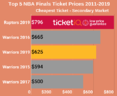 Raptors NBA Finals Ticket Prices at Scotiabank Are Most Expensive Ever