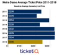 Despite Dropping 26% On The Secondary Market Notre Dame Football Tickets Are Still Some Of The Most Expensive In The Nation
