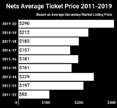 How To Find Cheapest Nets Tickets At Barclays Center in 2019-20