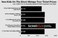 How To Find The Cheapest New Kids On The Block Tickets For The Mixtape Tour