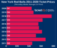 How To Find The Cheapest New York Red Bulls Tickets + Face Value Options