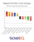 2018-19 NHL Tickets Report: Maple Leafs and Golden Knights Lead The League On Secondary Market, Ducks Best Value