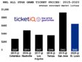 How To Find The Cheapest 2020 NHL All-Star Game Tickets
