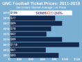How To Find The Cheapest UNC Football Tickets + Face Value Options