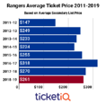 Secondary Market Prices For NY Rangers Tickets At 3-Year Low