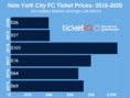 How To Find The Cheapest NYCFC Tickets + Face Value Options