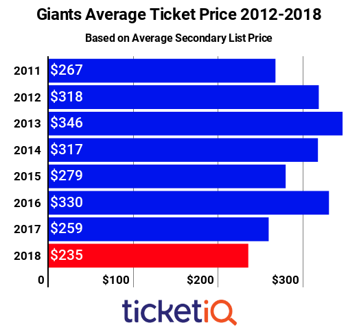 New York Giants Tickets Down 9% On Secondary Market For 2018 Season