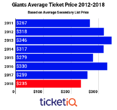 How To Find The Cheapest 2020 New York Giants Tickets + Face Value Options